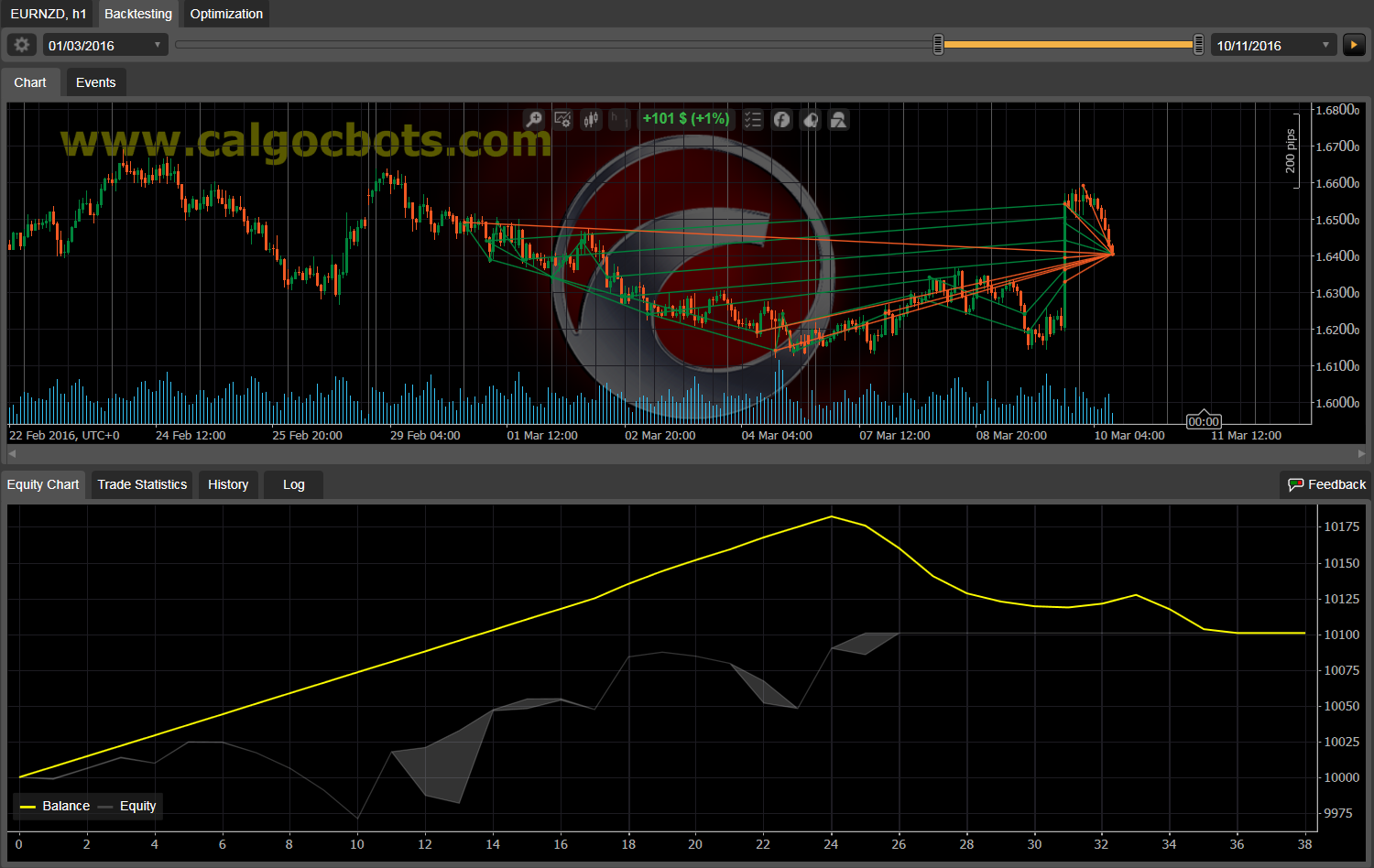 Dual Grid Hedge EUR NZD 1h cAlgo cBots cTrader 100 50 100 - 08 a