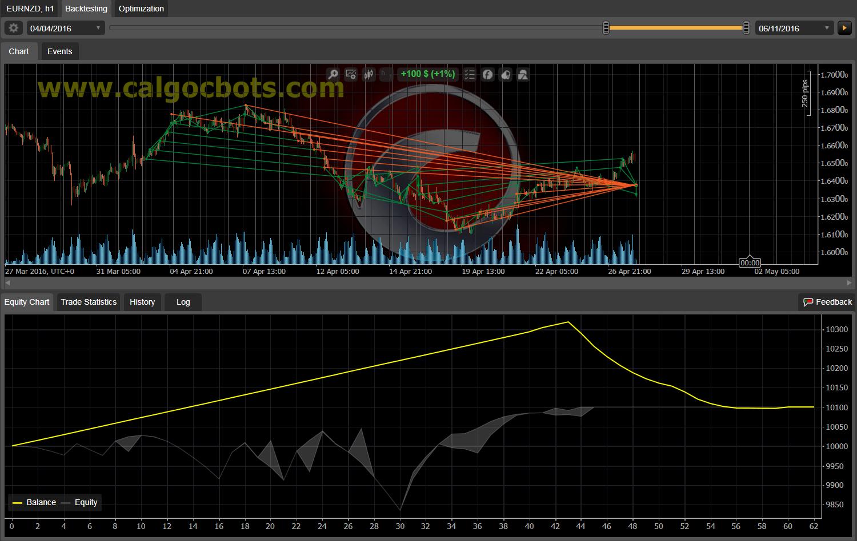 Dual Grid Hedge EUR NZD 1h cAlgo cBots cTrader 100 50 100 - 09