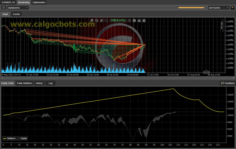 Dual Grid Hedge EUR NZD 1h cAlgo cBots cTrader 100 50 100 - 11