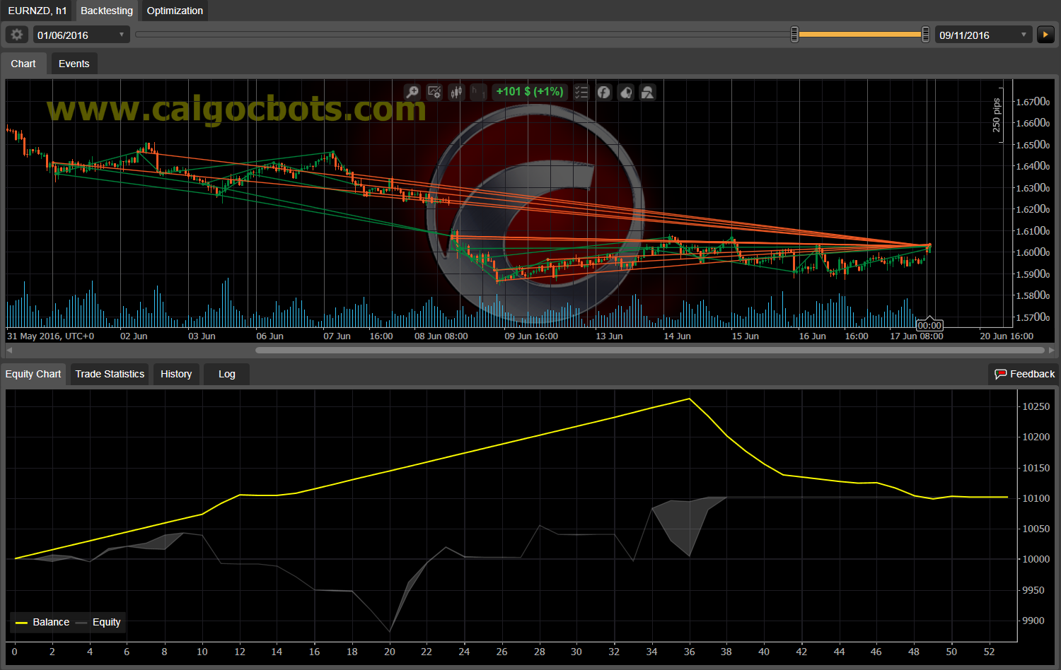 Dual Grid Hedge EUR NZD 1h cAlgo cBots cTrader 100 50 100 - 11 a