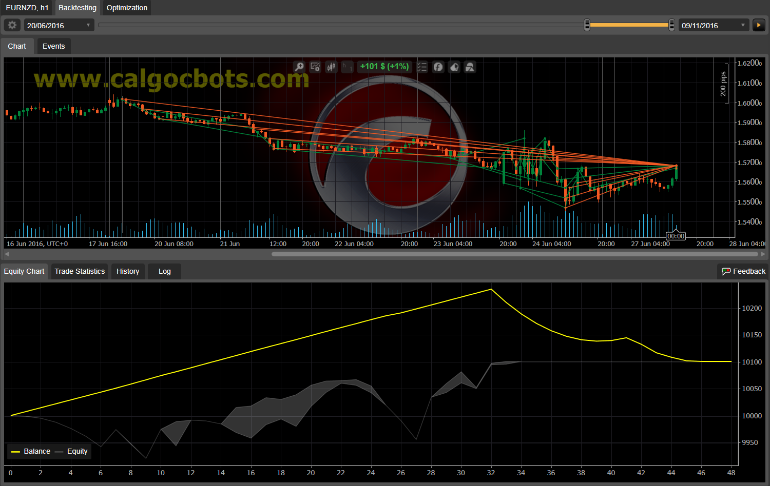 Dual Grid Hedge EUR NZD 1h cAlgo cBots cTrader 100 50 100 - 11 b