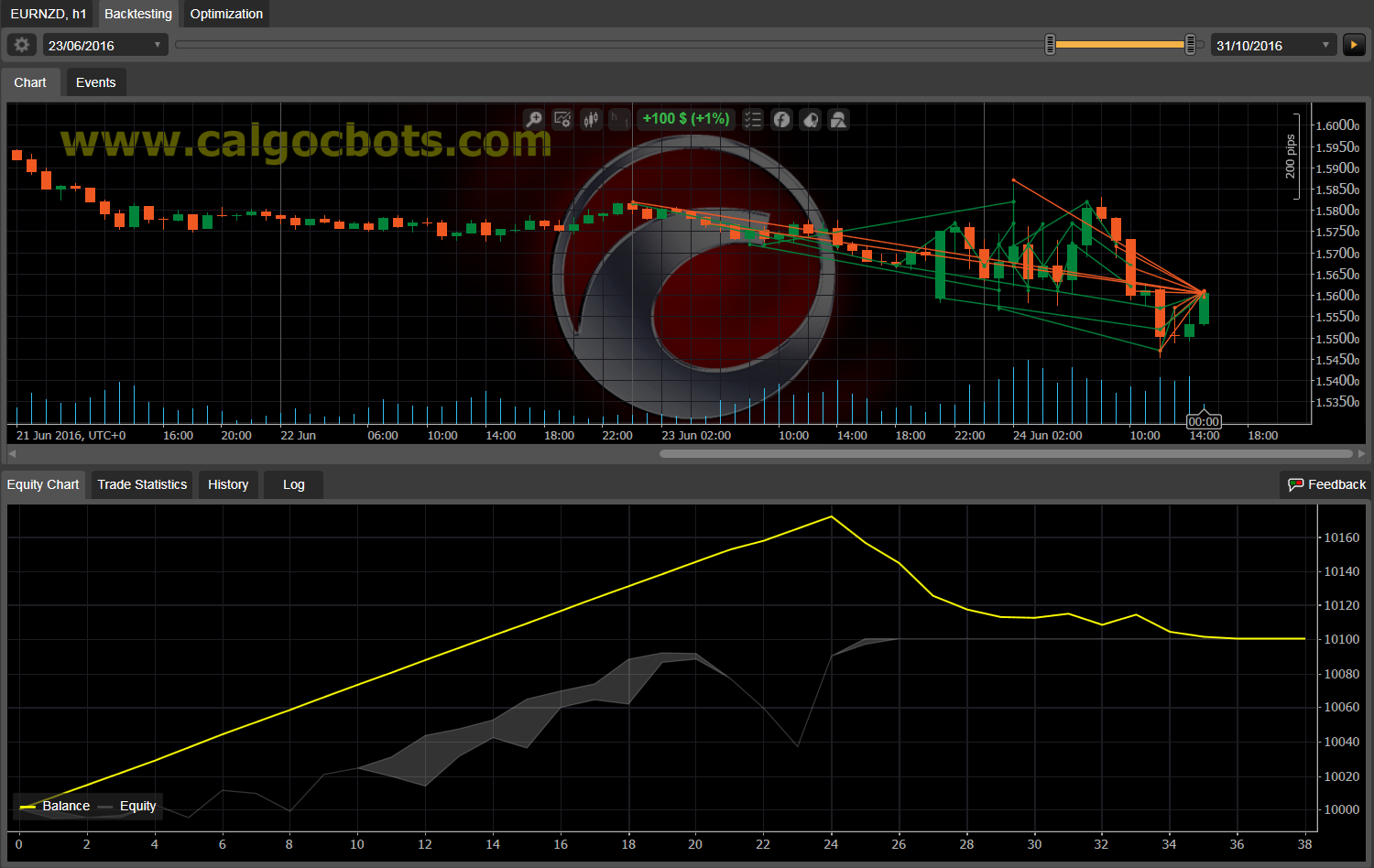 Dual Grid Hedge EUR NZD 1h cAlgo cBots cTrader 100 50 100 - 11 e