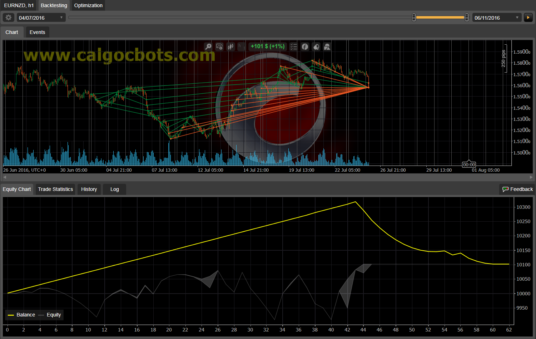 Dual Grid Hedge EUR NZD 1h cAlgo cBots cTrader 100 50 100 - 12