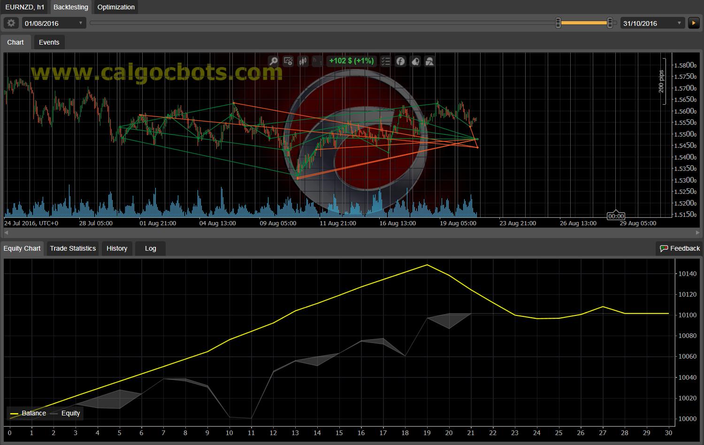 Dual Grid Hedge EUR NZD 1h cAlgo cBots cTrader 100 50 100 - 13