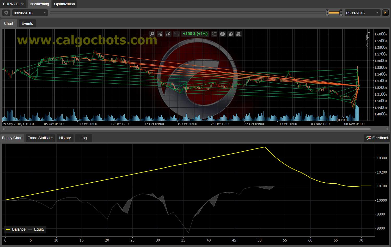 Dual Grid Hedge EUR NZD 1h cAlgo cBots cTrader 100 50 100 - 15