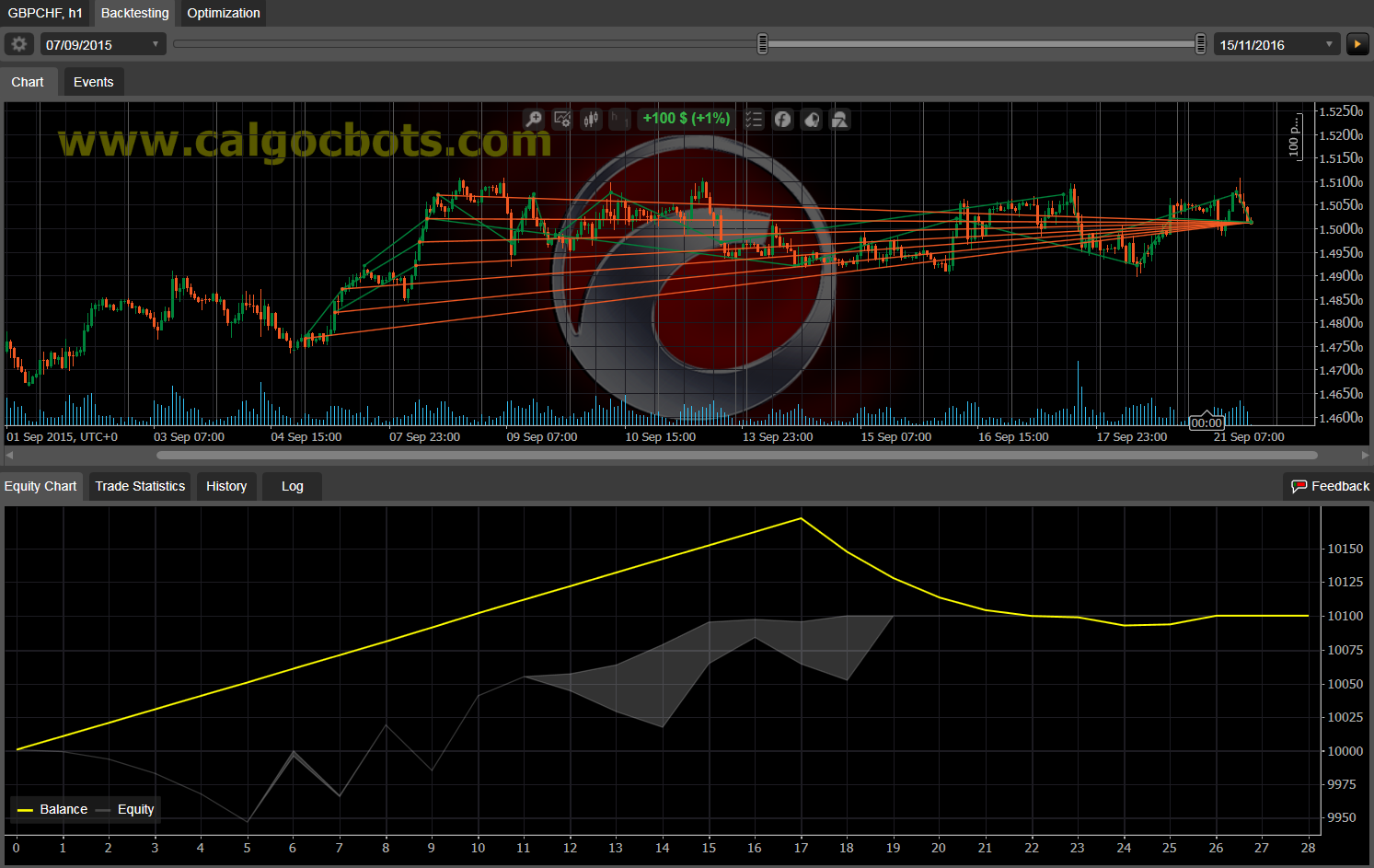 Dual Grid Hedge GBP CHF 1h cAlgo cBots cTrader 100 50 100 - 02
