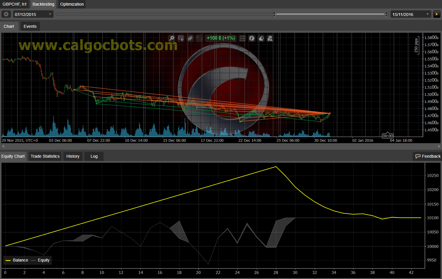 Dual Grid Hedge GBP CHF 1h cAlgo cBots cTrader 100 50 100 - 05