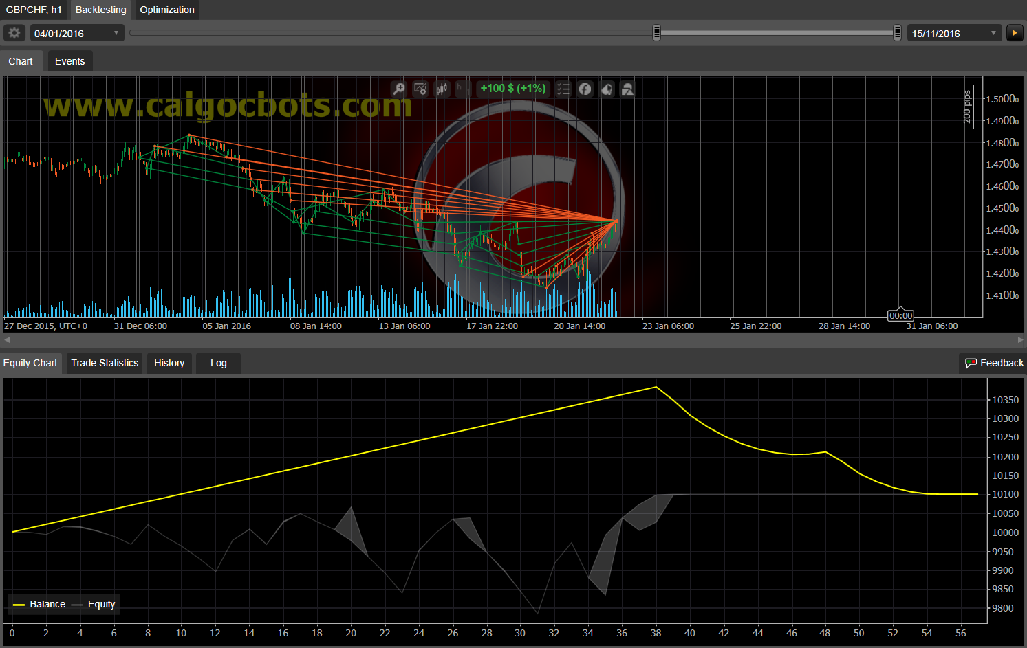 Dual Grid Hedge GBP CHF 1h cAlgo cBots cTrader 100 50 100 - 06