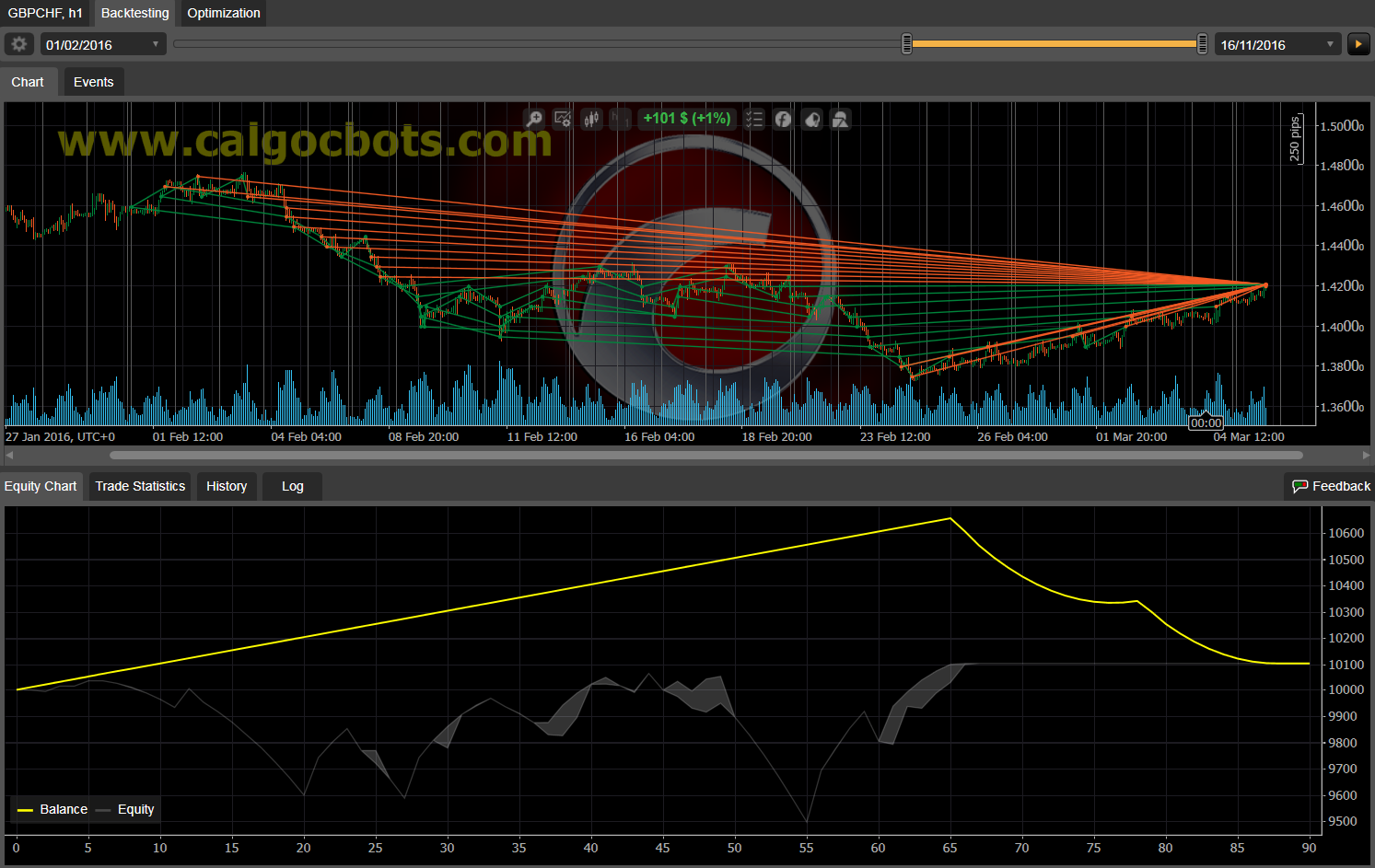 Dual Grid Hedge GBP CHF 1h cAlgo cBots cTrader 100 50 100 - 07