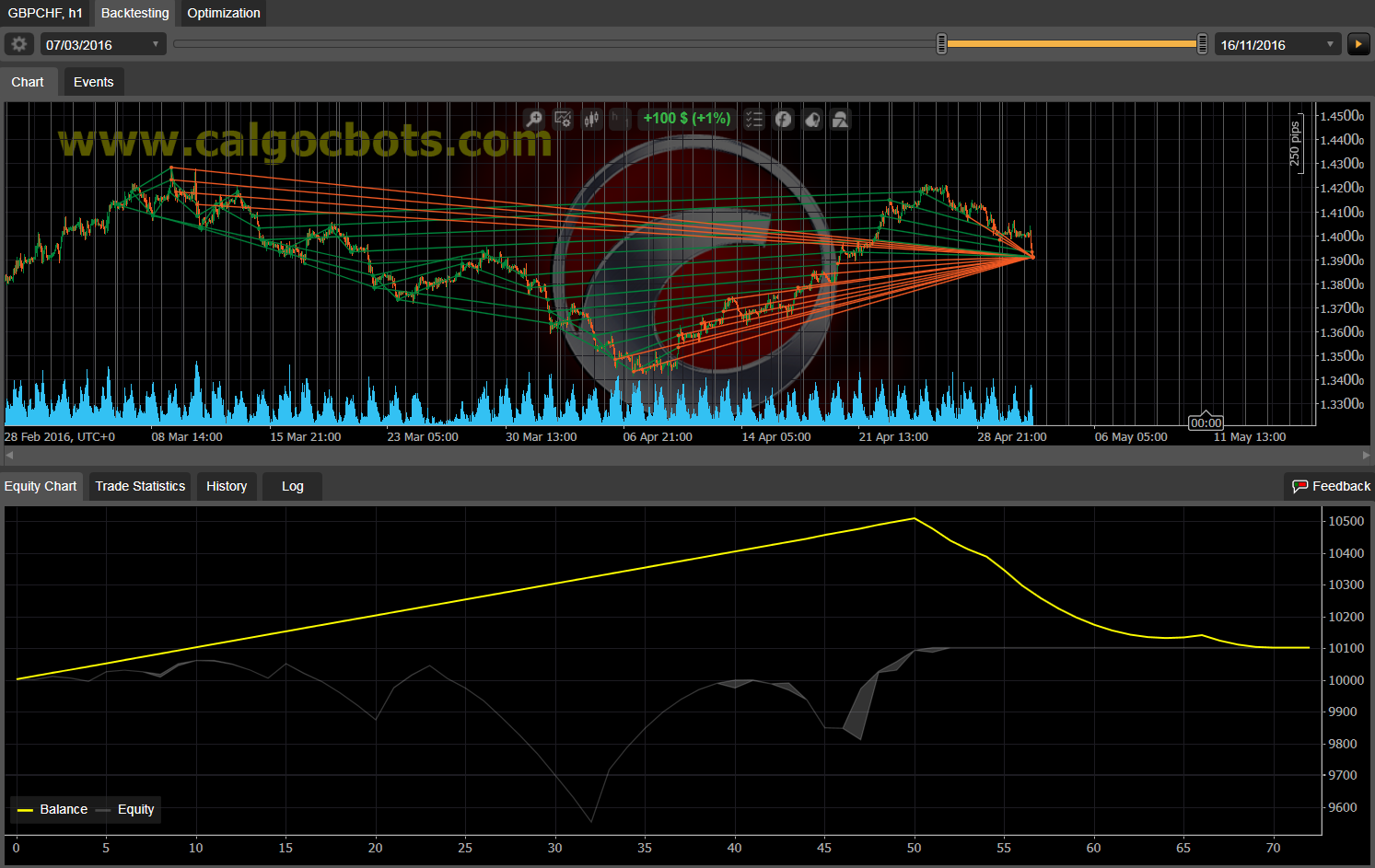 Dual Grid Hedge GBP CHF 1h cAlgo cBots cTrader 100 50 100 - 08