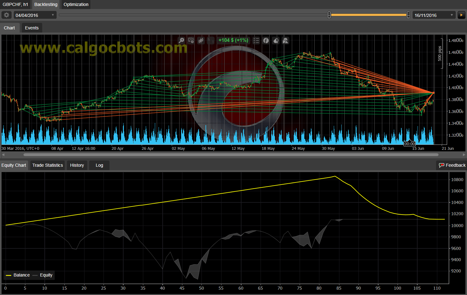 Dual Grid Hedge GBP CHF 1h cAlgo cBots cTrader 100 50 100 - 09