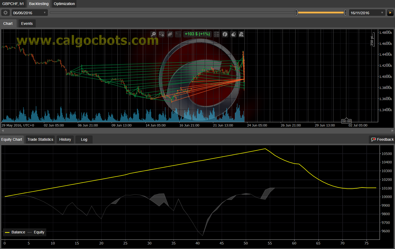 Dual Grid Hedge GBP CHF 1h cAlgo cBots cTrader 100 50 100 - 11