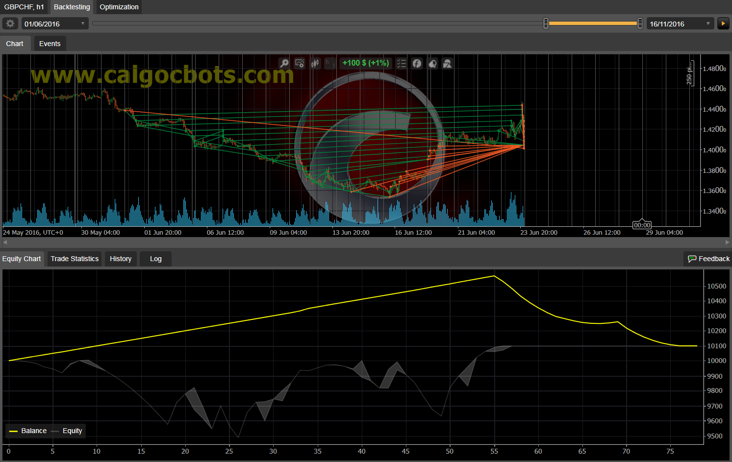 Dual Grid Hedge GBP CHF 1h cAlgo cBots cTrader 100 50 100 - 11 a