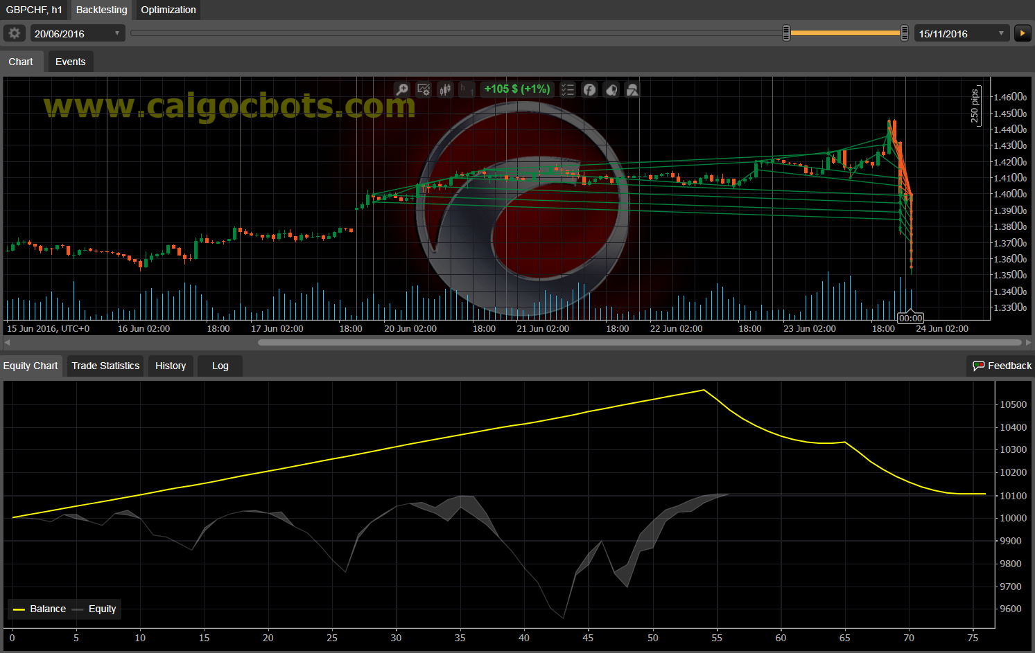 Dual Grid Hedge GBP CHF 1h cAlgo cBots cTrader 100 50 100 - 11 b