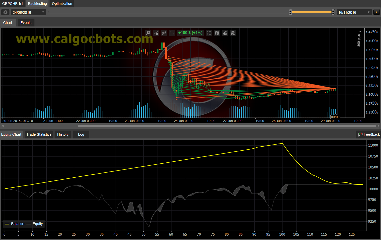 Dual Grid Hedge GBP CHF 1h cAlgo cBots cTrader 100 50 100 - 11 f