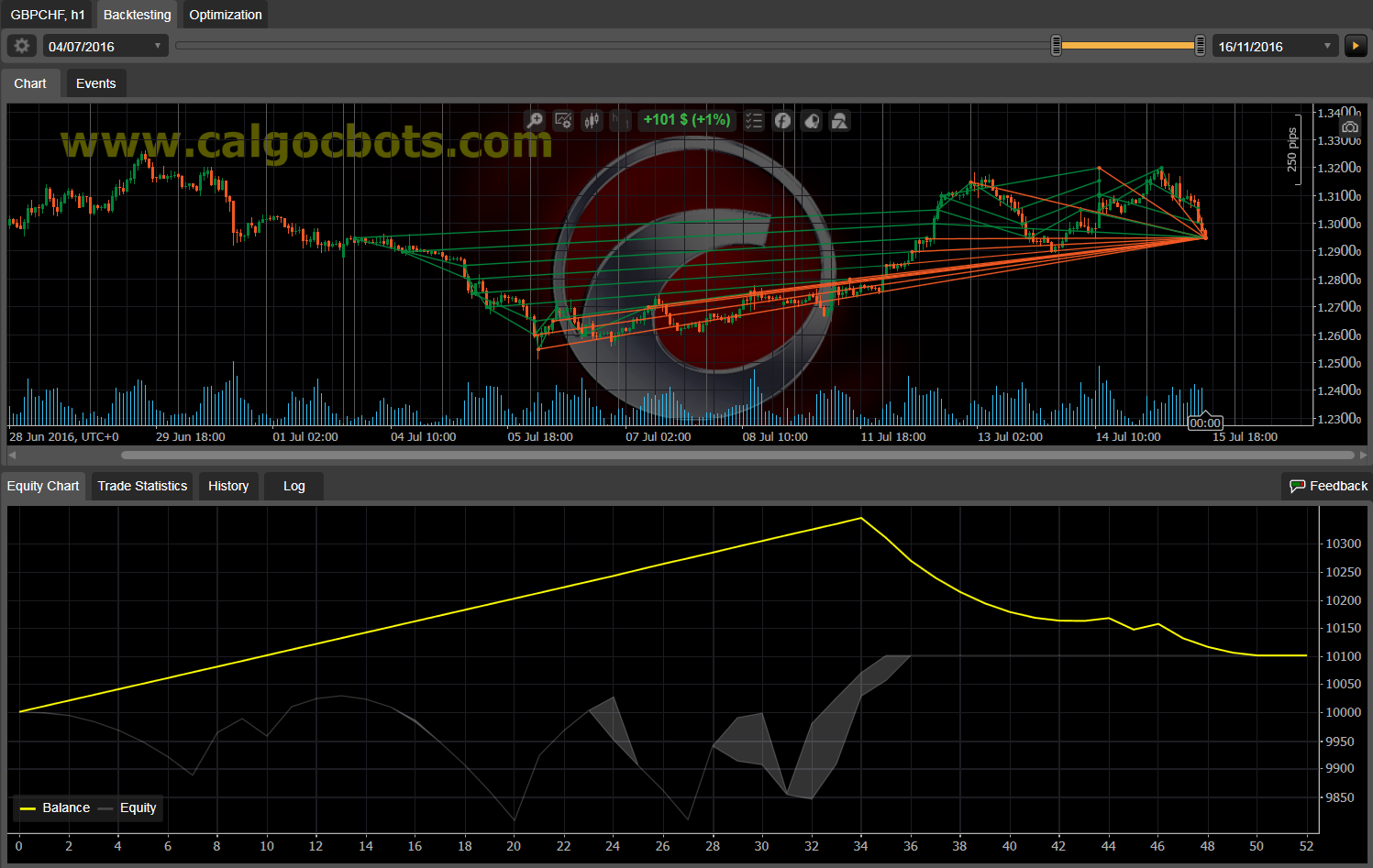 Dual Grid Hedge GBP CHF 1h cAlgo cBots cTrader 100 50 100 - 12