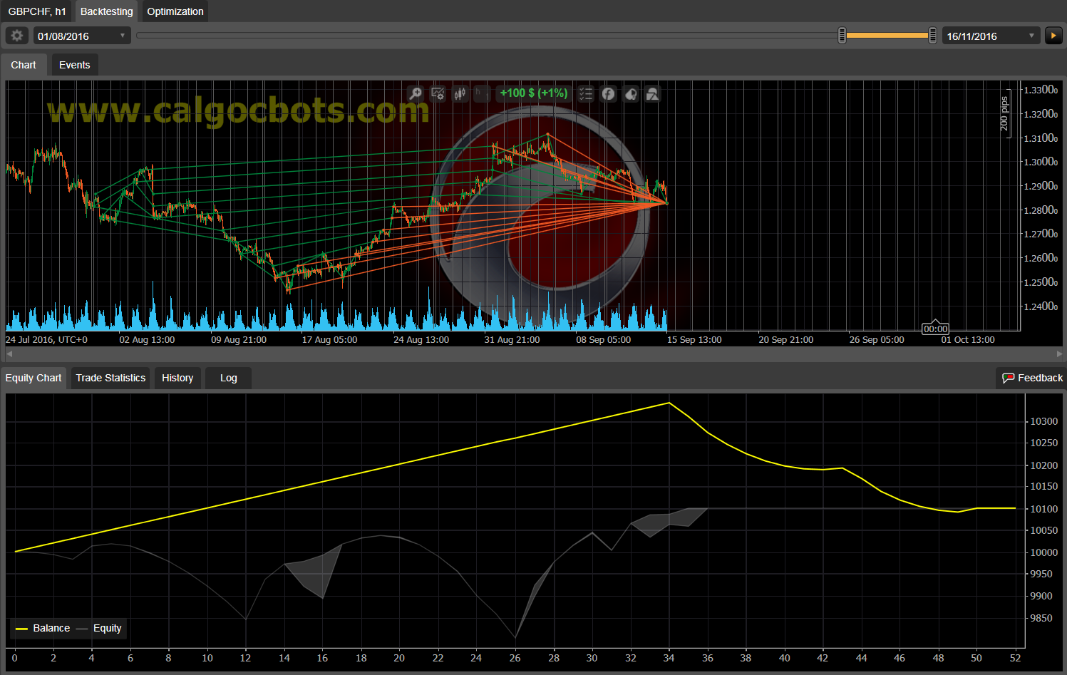 Dual Grid Hedge GBP CHF 1h cAlgo cBots cTrader 100 50 100 - 13