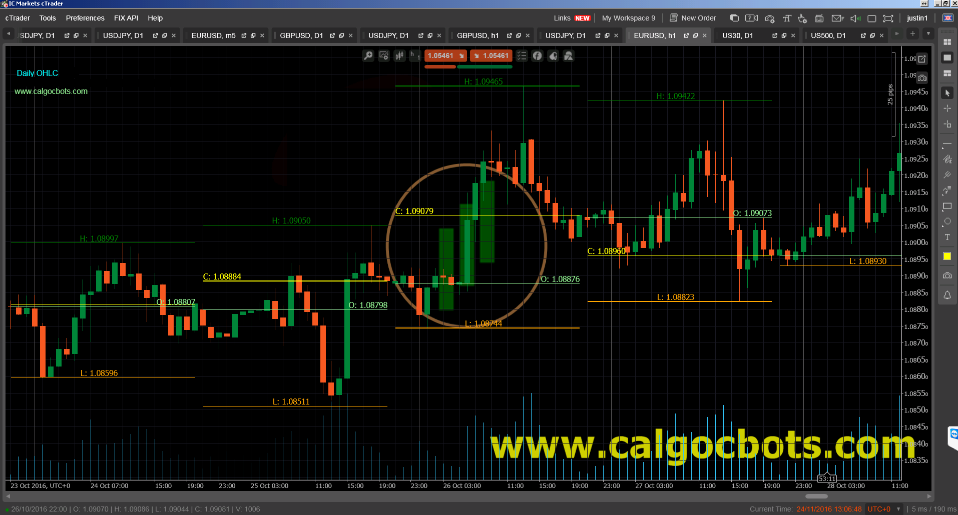 Daily OHLC cAlgo cTrader Indicator 03