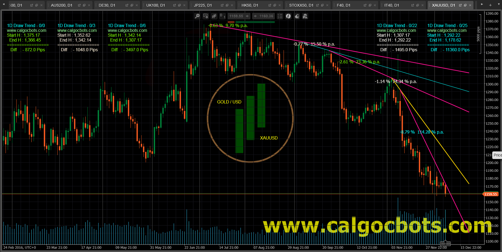 1D Draw Trend Color - cAlgo and cTrader Indicator - Gold USD Spot - XAUUSD Daily Chart - 001