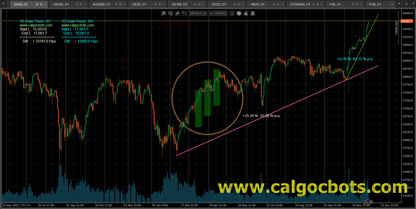 1D Draw Trend Color - cAlgo and cTrader Indicator - DJ 30 Index Daily Chart - 001