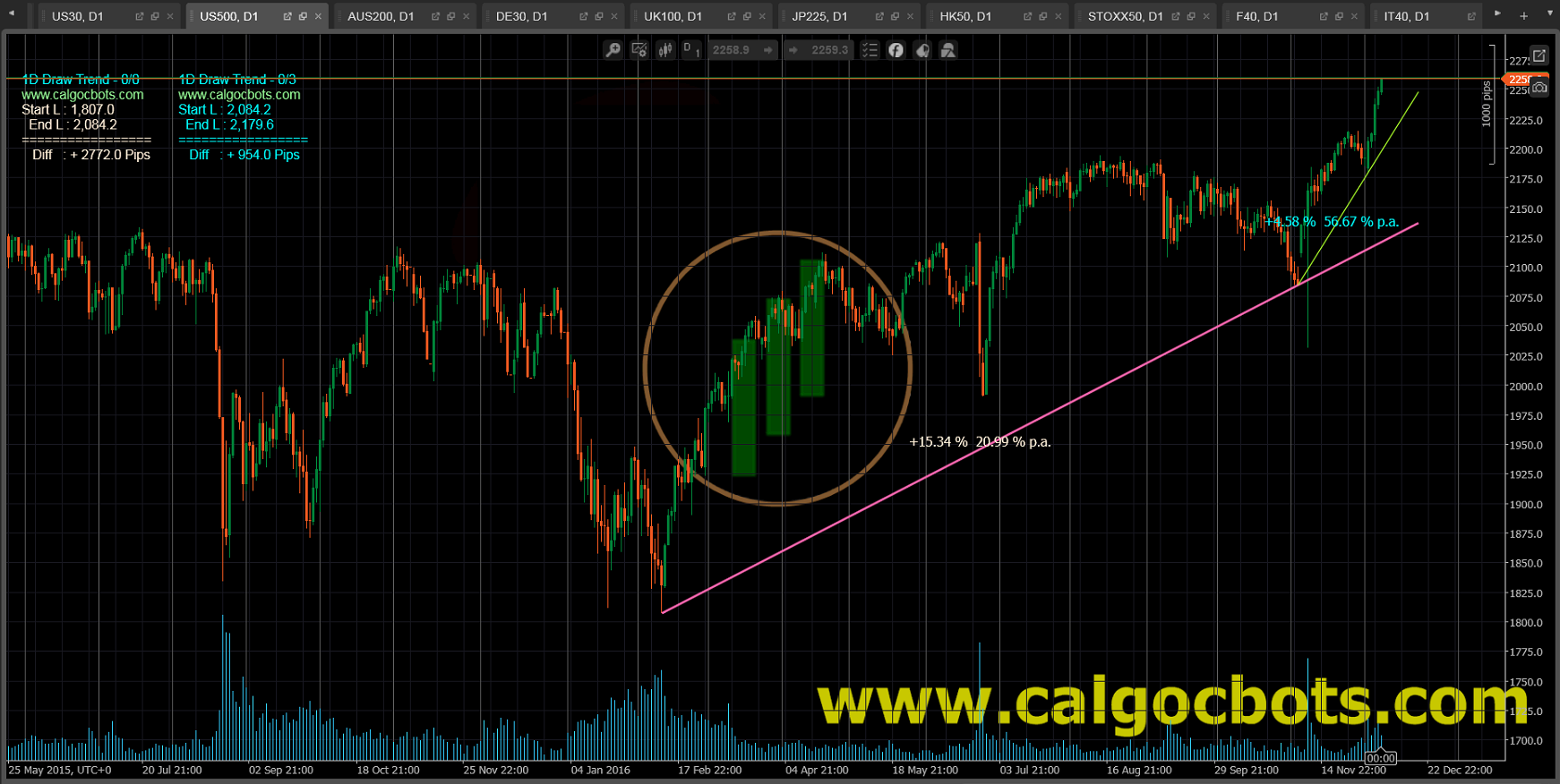 1D Draw Trend Color - cAlgo and cTrader Indicator - SP 500 Index Daily Chart - 001