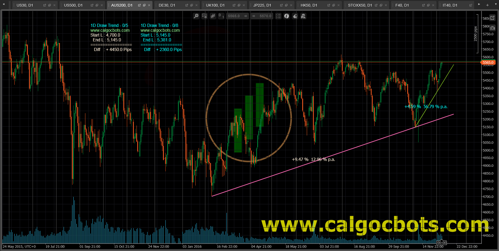 1D Draw Trend Color - cAlgo and cTrader Indicator - ASX 200 Index Daily Chart - 001