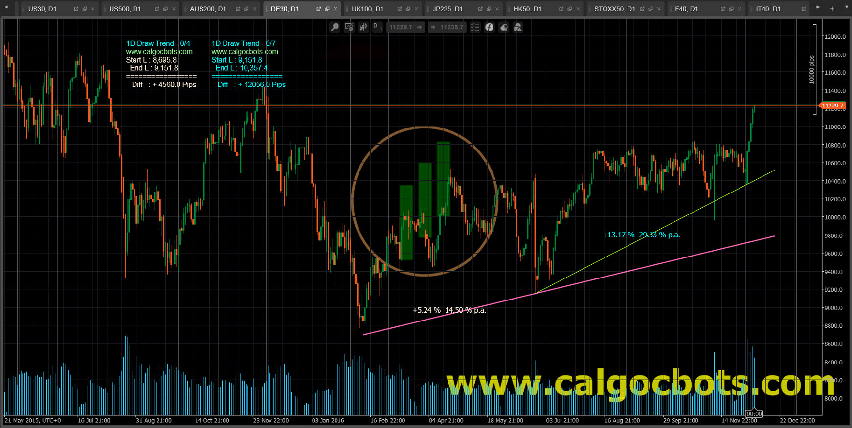 1D Draw Trend Color - cAlgo and cTrader Indicator - DAX 30 Index Daily Chart - 001