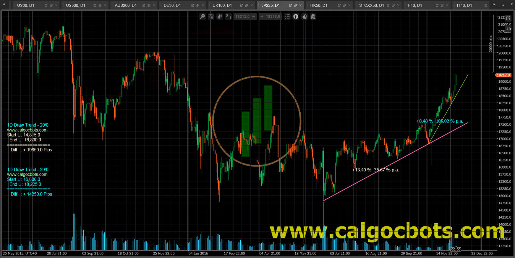 1D Draw Trend Color - cAlgo and cTrader Indicator - Nikkei 225 Index Daily Chart - 001