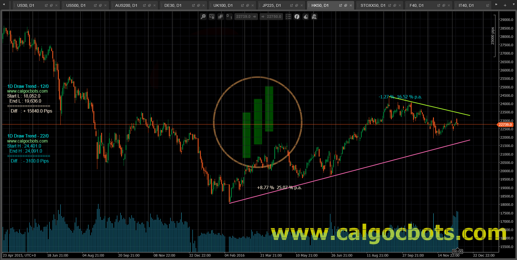 1D Draw Trend Color - cAlgo and cTrader Indicator - Hang Seng 50 Index Daily Chart - 001