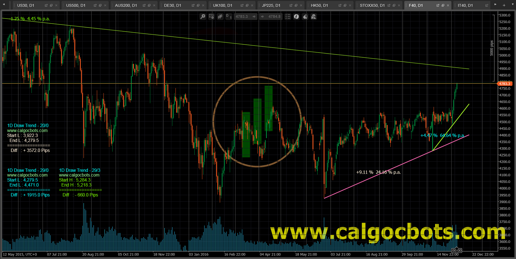 1D Draw Trend Color - cAlgo and cTrader Indicator - CAC 40 Index Daily Chart - 001