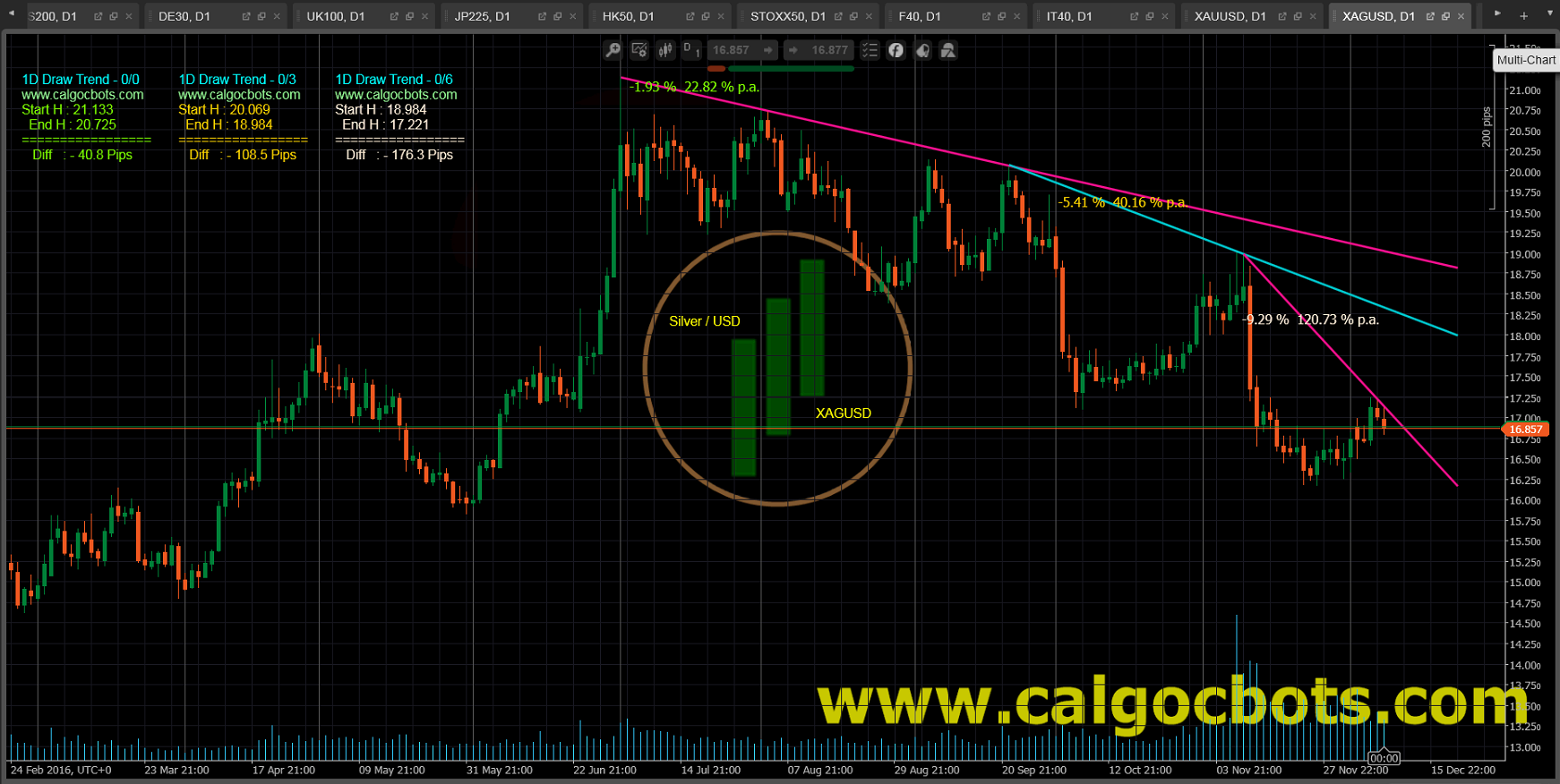 1D Draw Trend Color - cAlgo and cTrader Indicator - Silver USD Spot - XAGUSD Daily Chart - 001