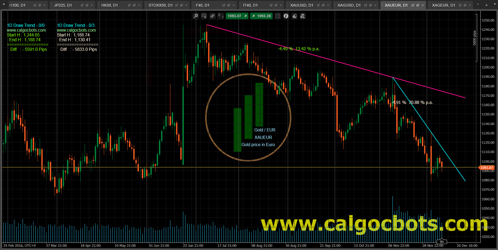 1D Draw Trend Color - cAlgo and cTrader Indicator - Gold EUR Spot - XAUEUR Daily Chart - 001