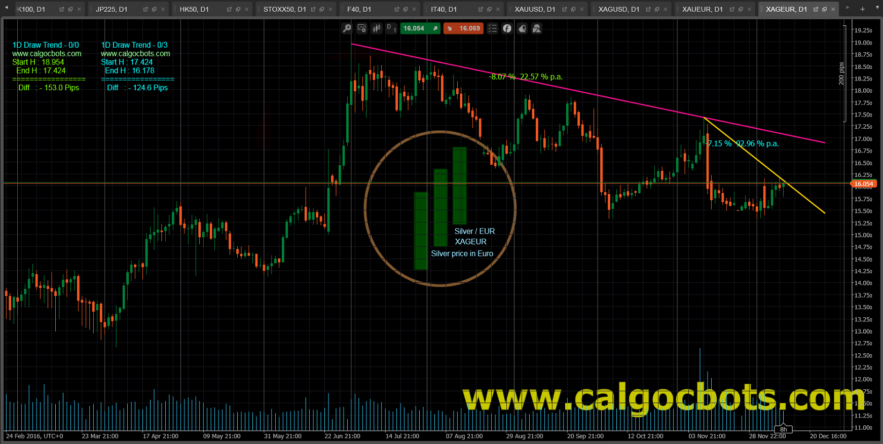 1D Draw Trend Color - cAlgo and cTrader Indicator - Silver EUR Spot - XAGEUR Daily Chart - 001