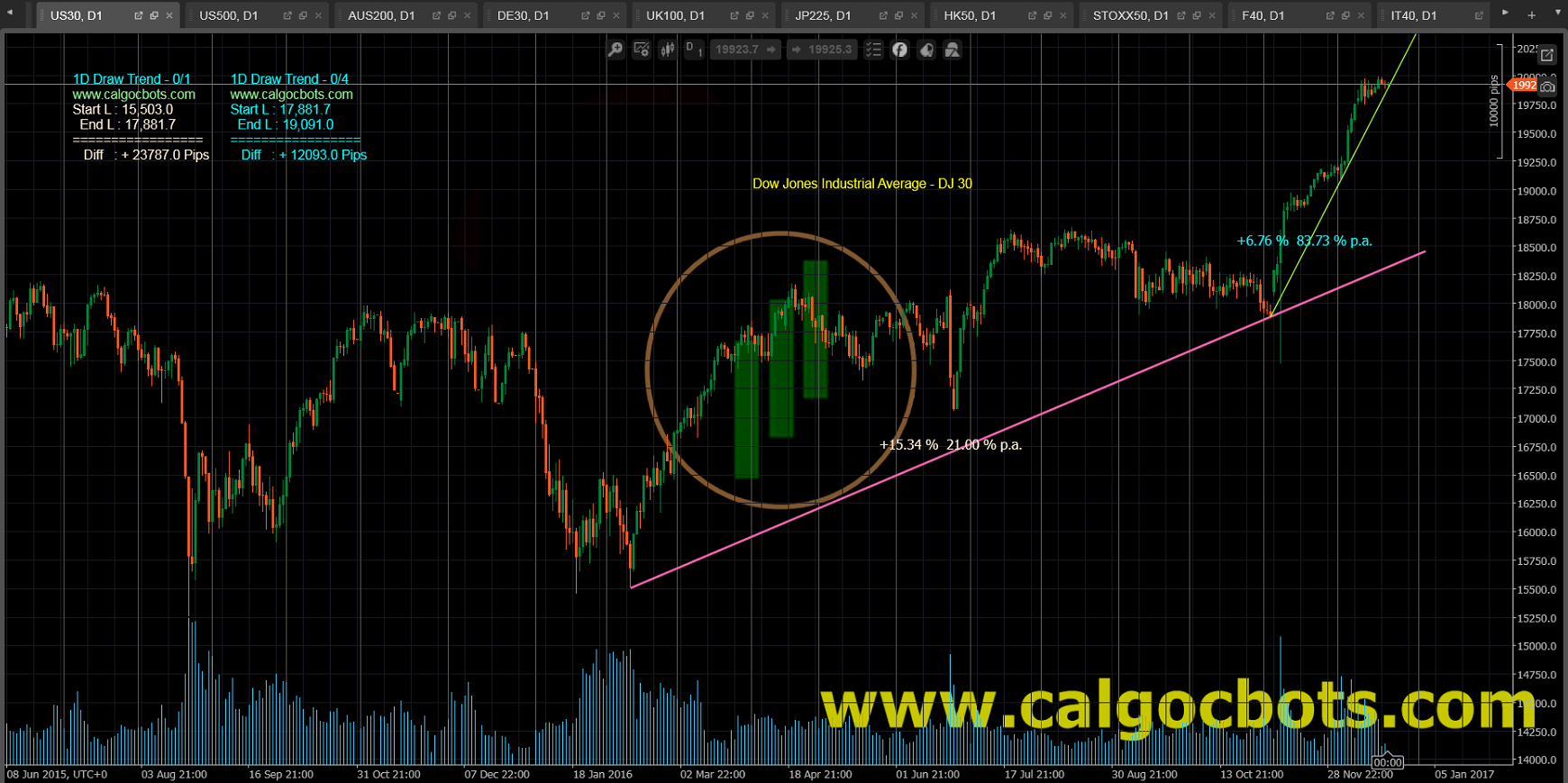 1D Draw Trend - cAlgo and cTrader Indicator - DJ 30 Index Daily Chart - 003