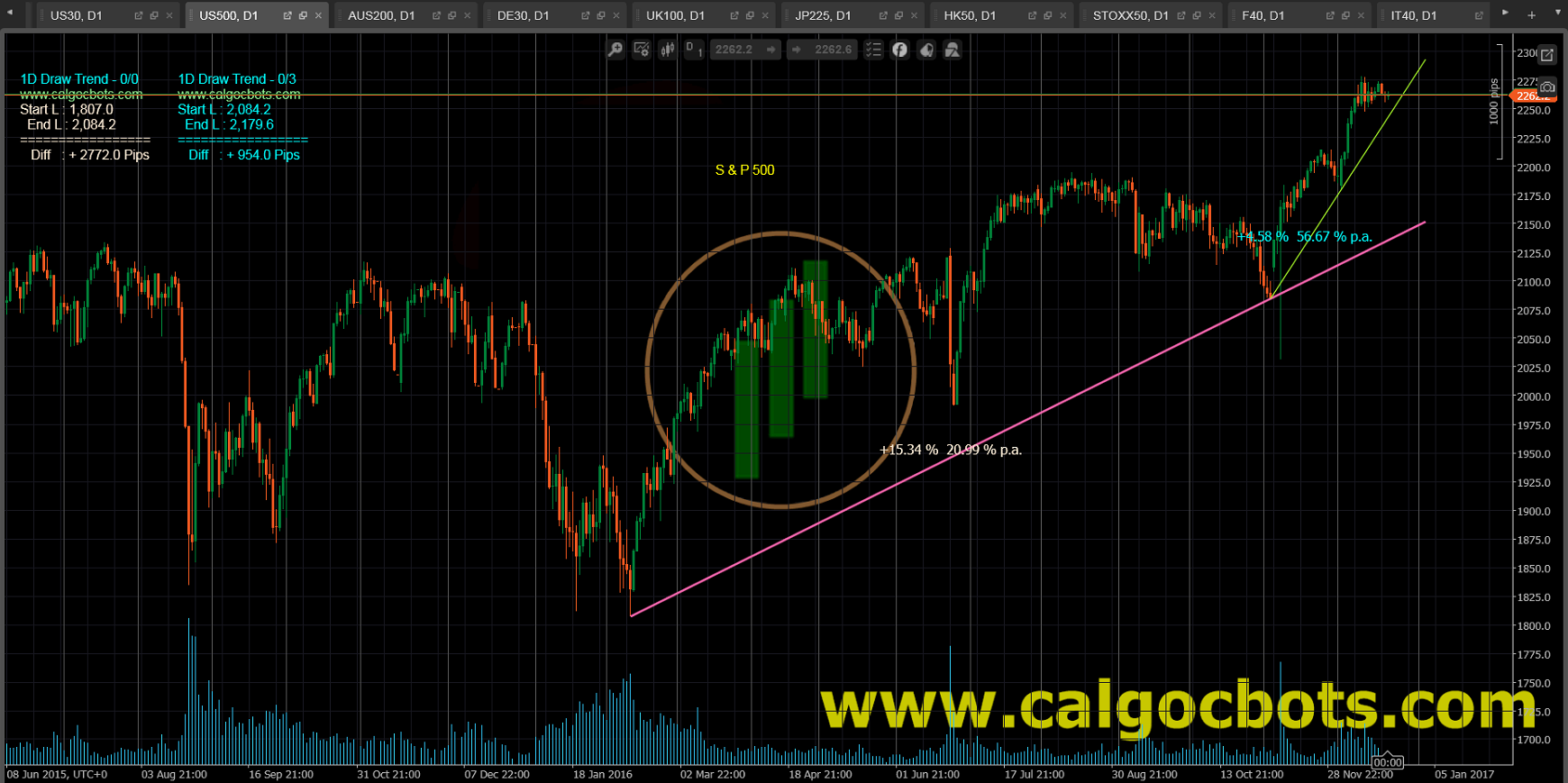 1D Draw Trend - cAlgo and cTrader Indicator - SP 500 Index Daily Chart - 003