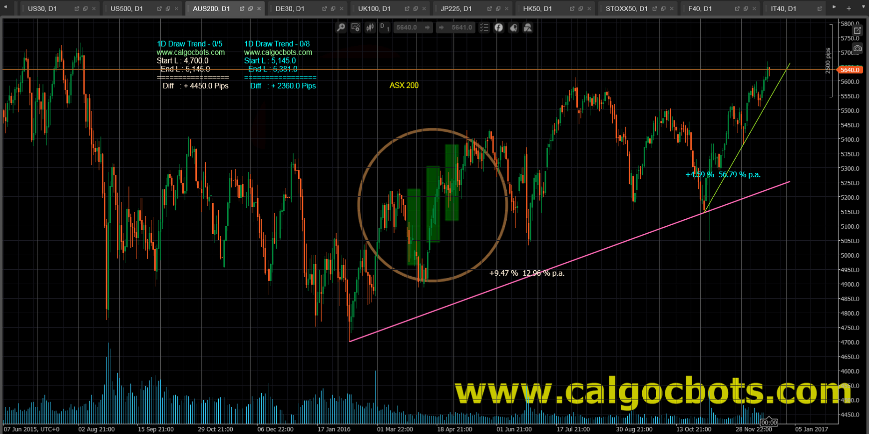 1D Draw Trend - cAlgo and cTrader Indicator - ASX 200 Index Australia stock market index Daily Chart - 003