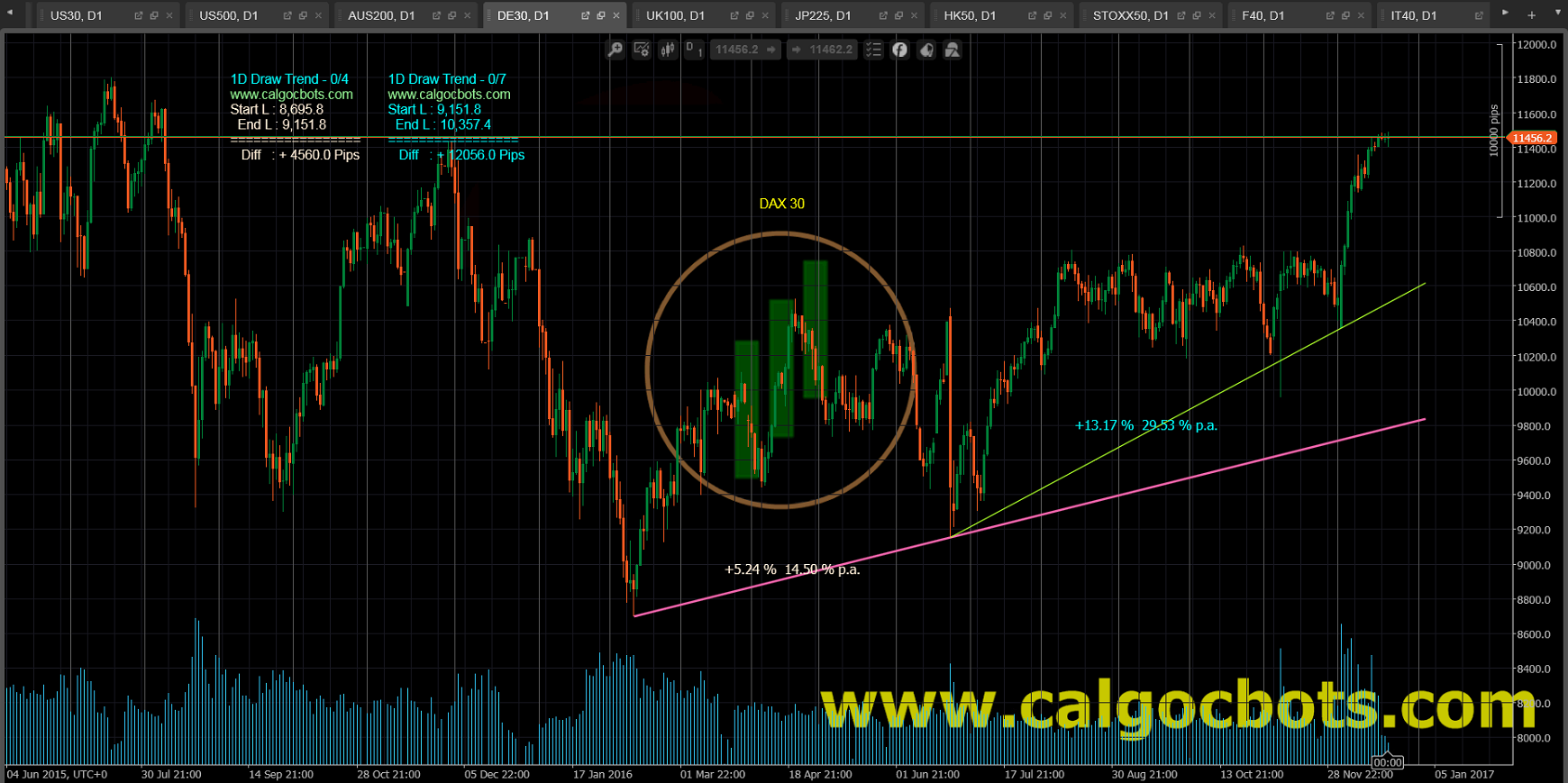 1D Draw Trend - cAlgo and cTrader Indicator - DAX 30 Index German Stock Index Daily Chart - 003