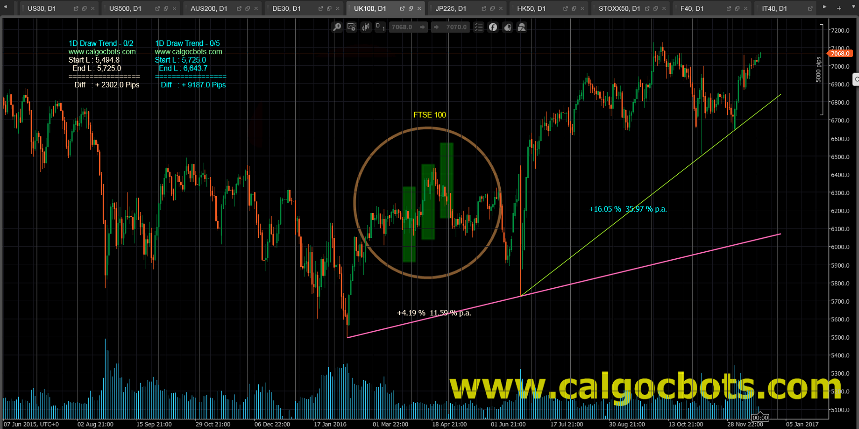 1D Draw Trend - cAlgo and cTrader Indicator - UK 100 Index FTSE 100 Daily Chart - 003