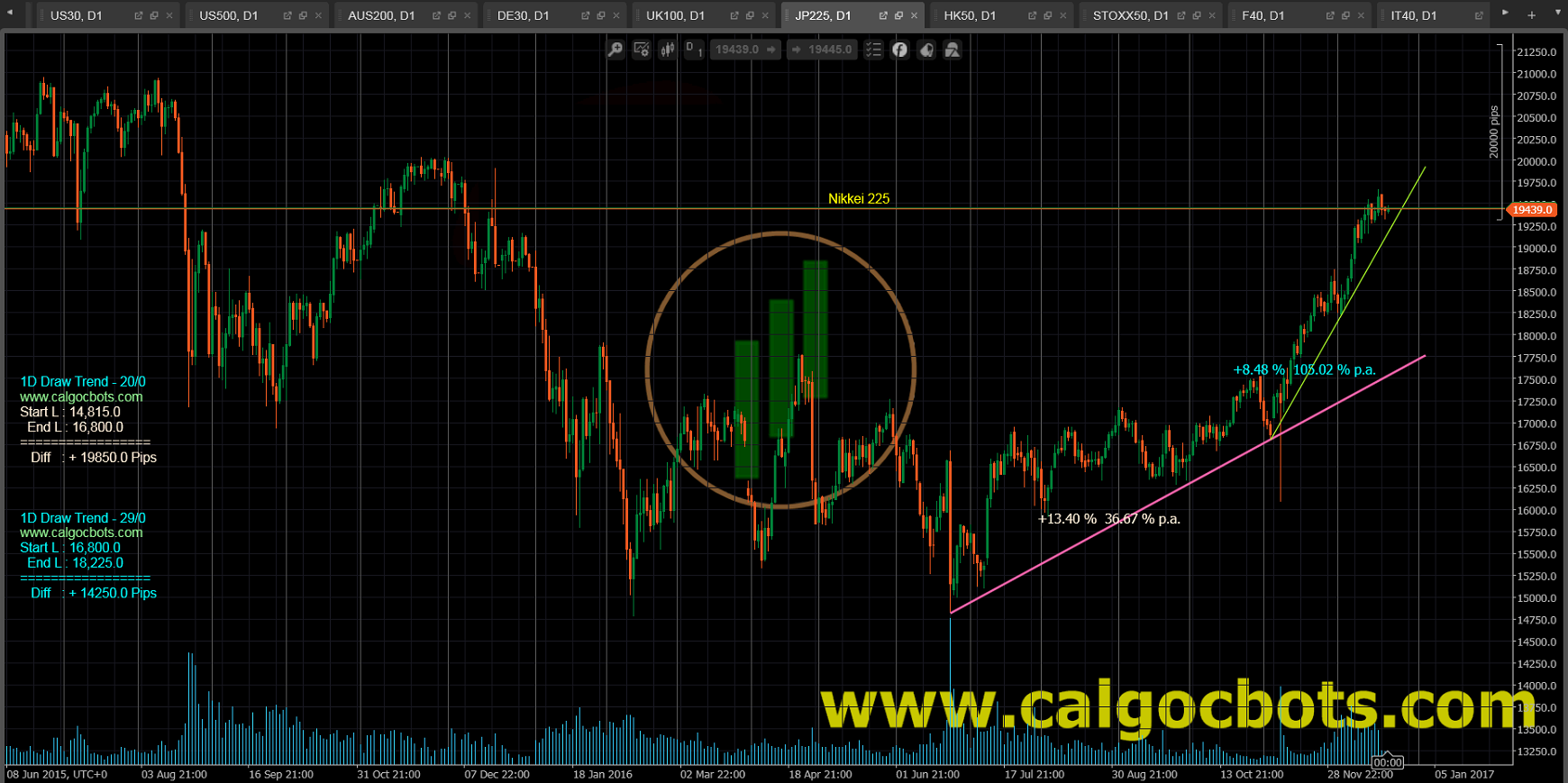 1D Draw Trend - cAlgo and cTrader Indicator - Nikkei 225 Index Japanese equities Index Daily Chart - 003