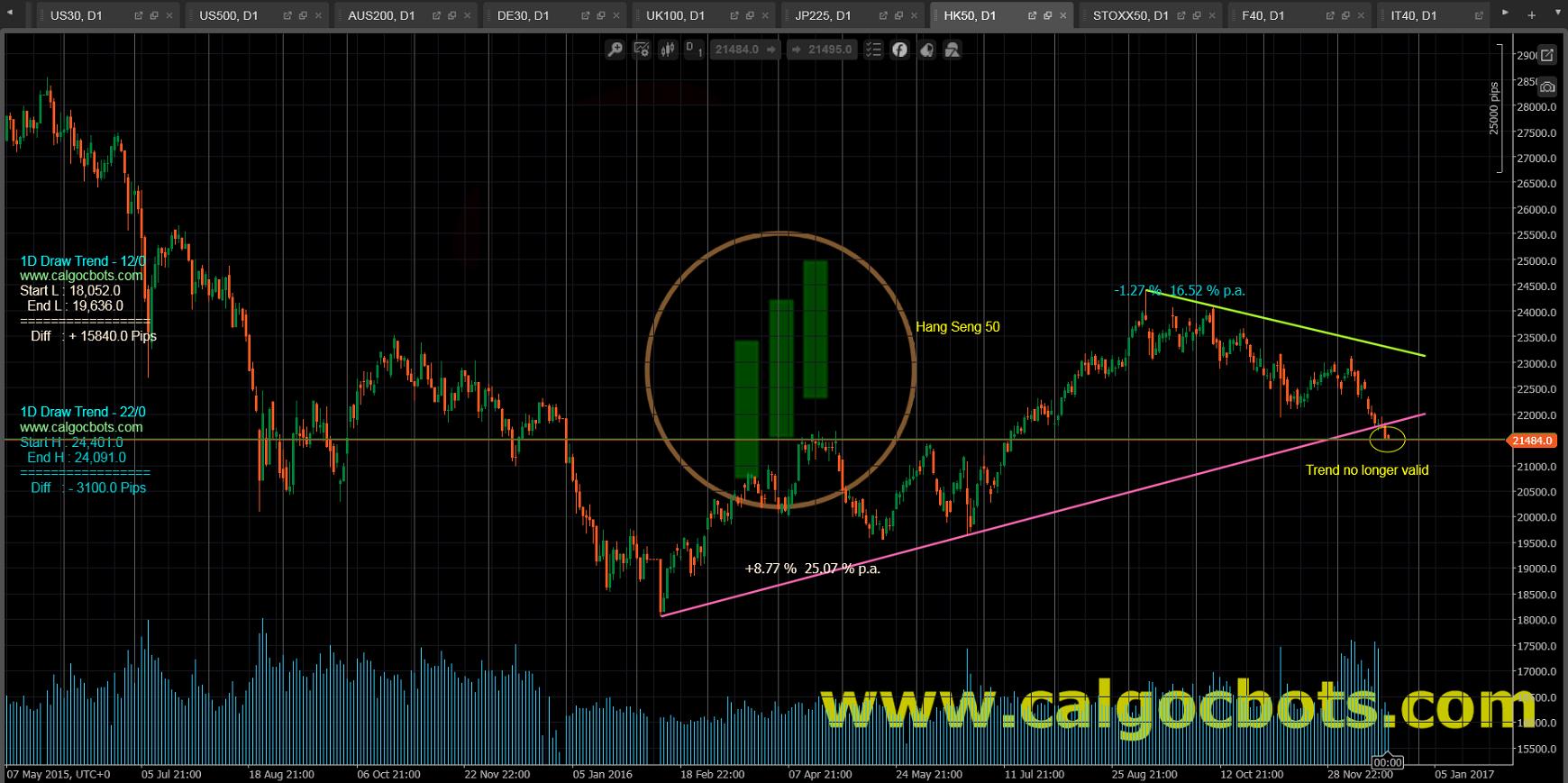 1D Draw Trend - cAlgo and cTrader Indicator - Hang Seng 50 Index Hong Kong Stock Exchange Index 恒生指數 Daily Chart - 003