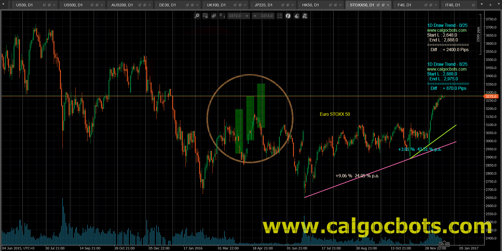 1D Draw Trend - cAlgo and cTrader Indicator - Euro Stoxx 50 Index Europe leading Blue-chip index Daily Chart - 003