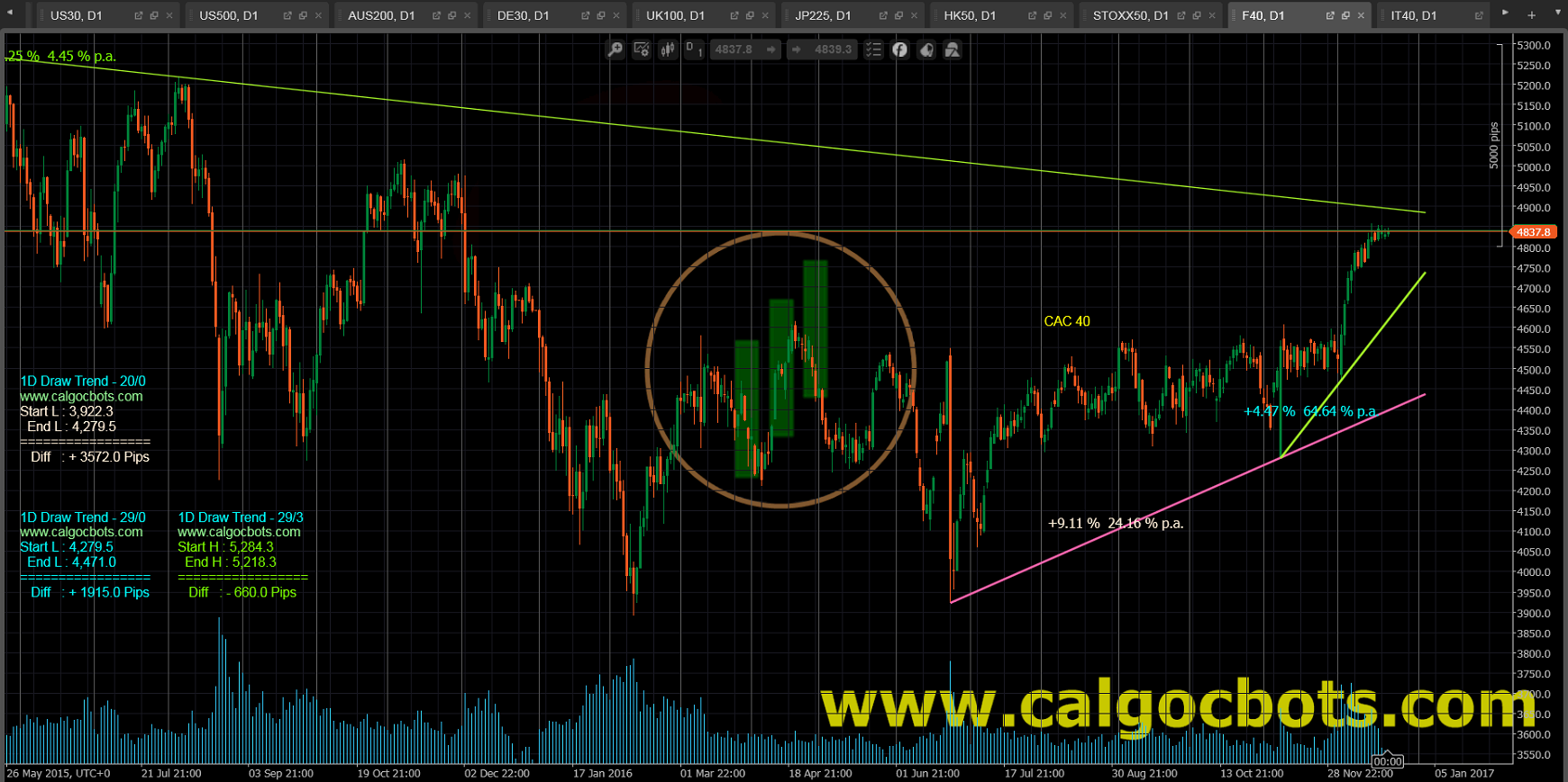 1D Draw Trend - cAlgo and cTrader Indicator - CAC 40 Index French stock market index Daily Chart - 003