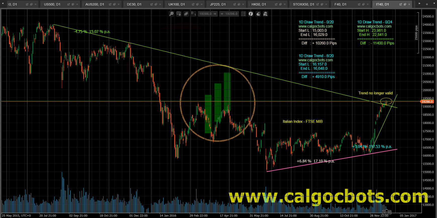 1D Draw Trend - cAlgo and cTrader Indicator - FTSE MIB - Borsa Italiana - Italian Index Daily Chart - 003