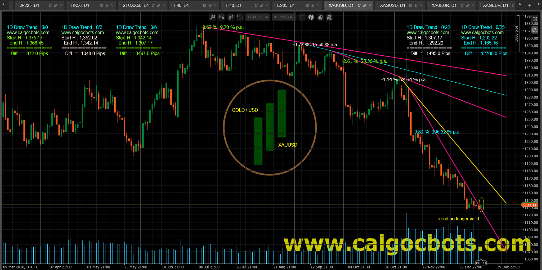 1D Draw Trend - cAlgo and cTrader Indicator - Gold USD Spot - XAUUSD Daily Chart - 003