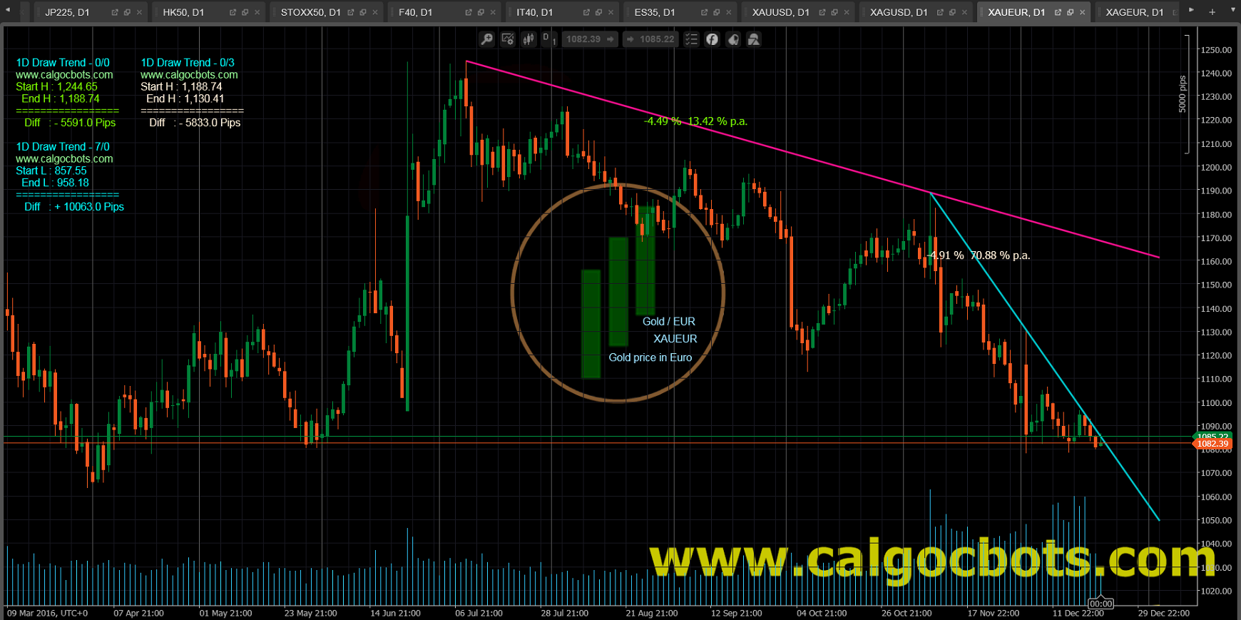 1D Draw Trend - cAlgo and cTrader Indicator - Gold EUR Spot - XAUEUR Daily Chart - 003