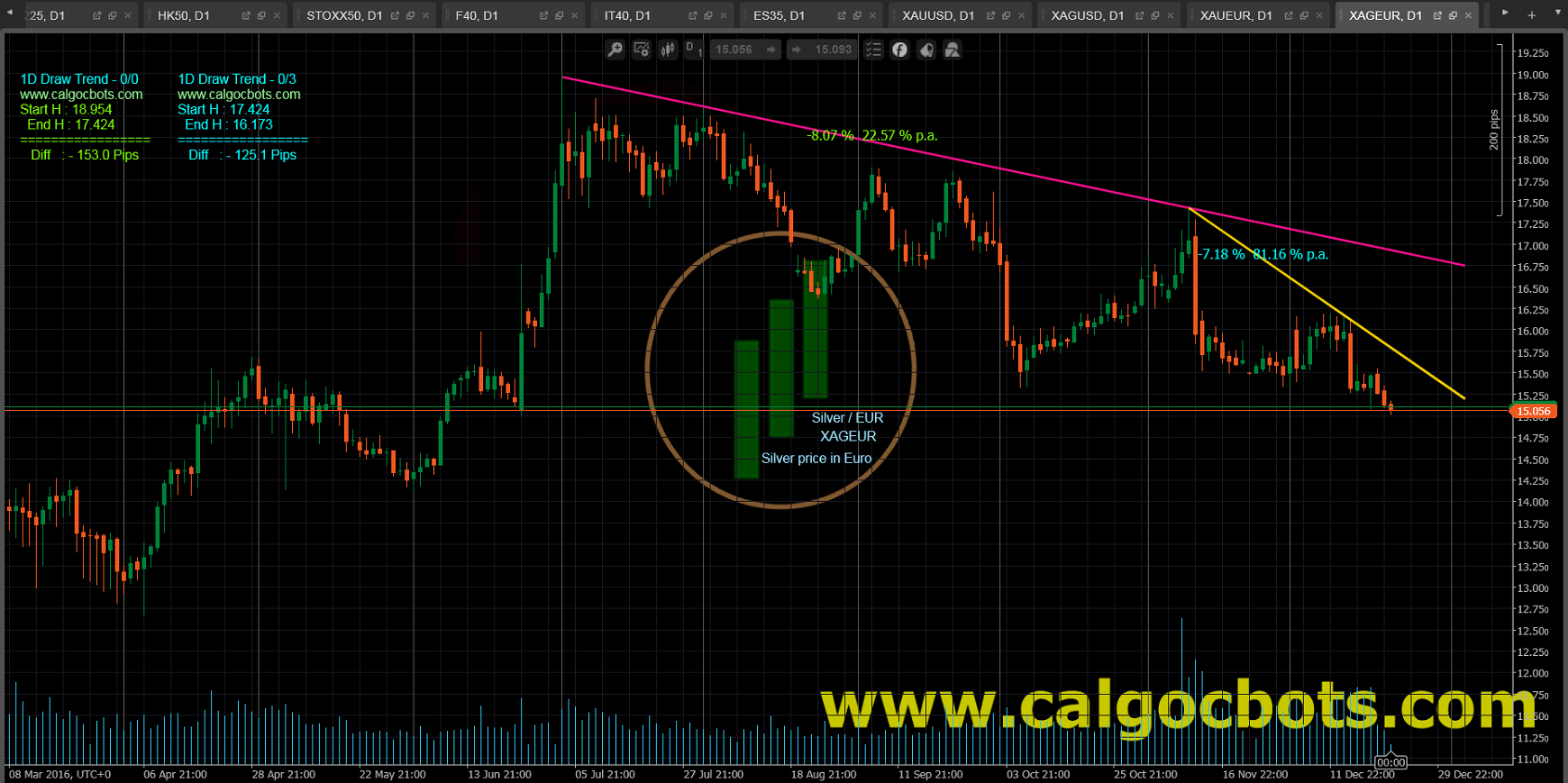 1D Draw Trend - cAlgo and cTrader Indicator - Silver EUR Spot - XAGEUR Daily Chart - 003