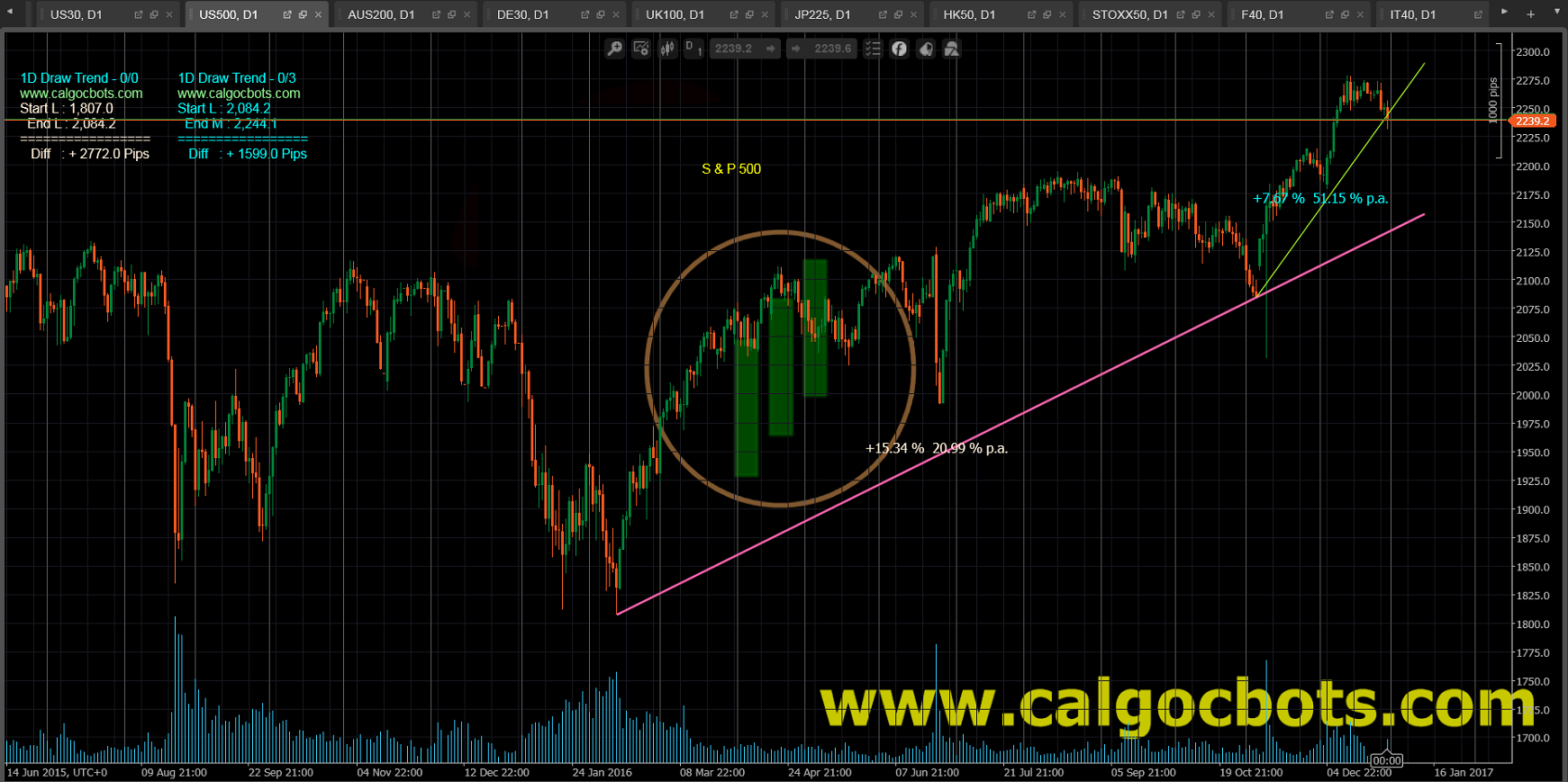 1D Draw Trend - cAlgo and cTrader Indicator - SP 500 Index Daily Chart - 004
