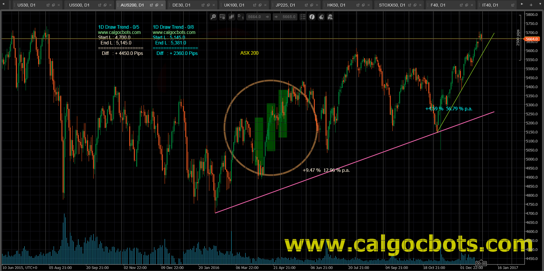 1D Draw Trend - cAlgo and cTrader Indicator - ASX 200 Index Australia stock market index Daily Chart - 004