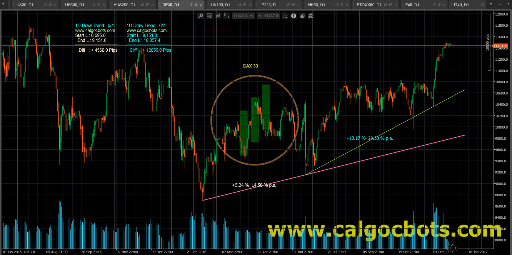 1D Draw Trend - cAlgo and cTrader Indicator - DAX 30 Index German Stock Index Daily Chart - 004