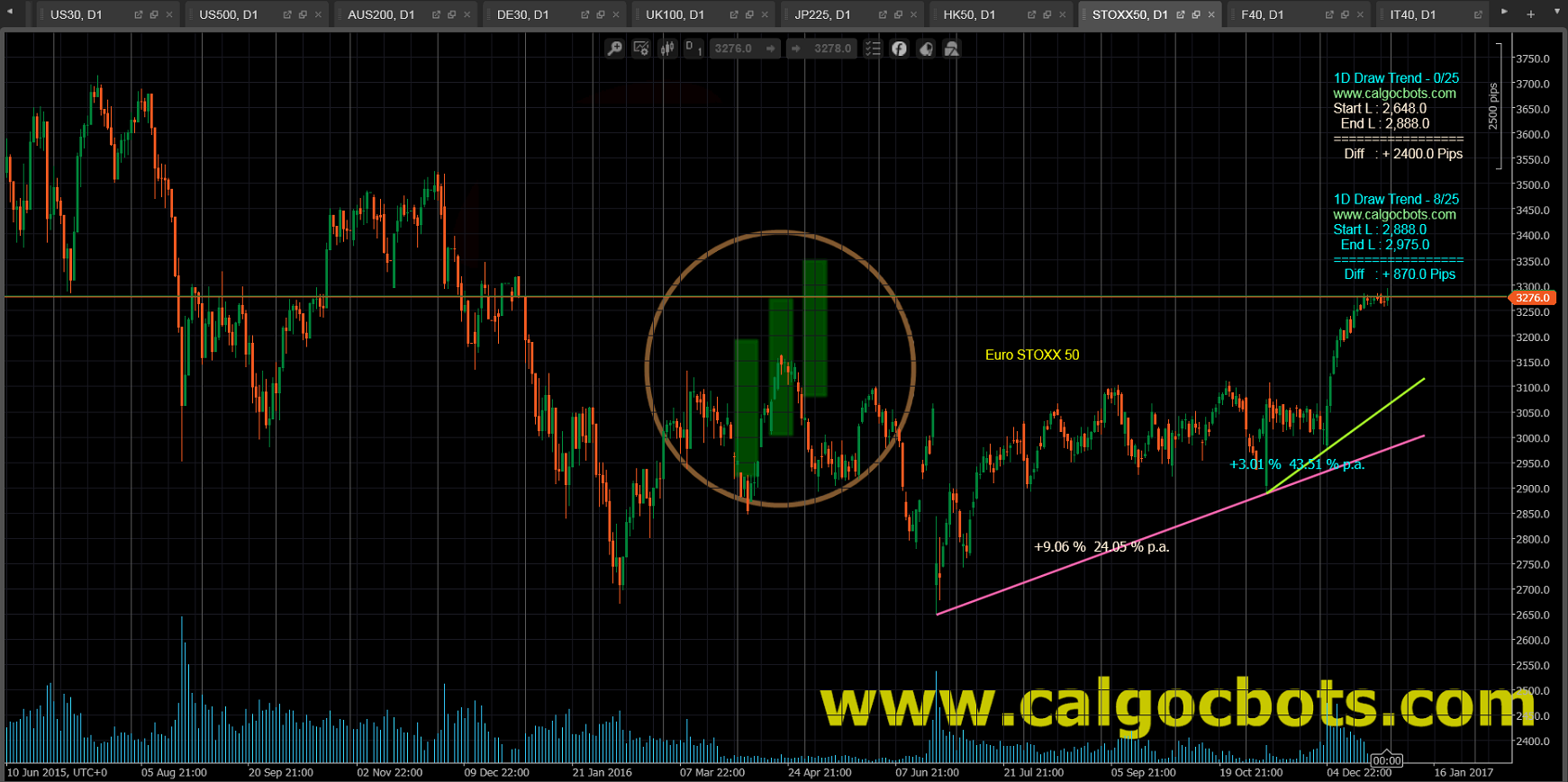 1D Draw Trend - cAlgo and cTrader Indicator - Euro Stoxx 50 Index Europe leading Blue-chip index Daily Chart - 004